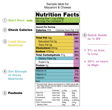 365px-US_Nutritional_Fact_Label_2.svg