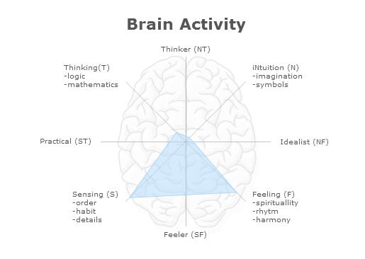 ESFP Brain Chart