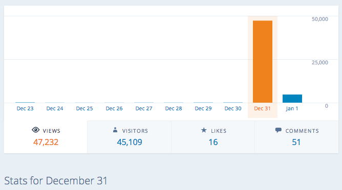 Screen Shot December 31st stats